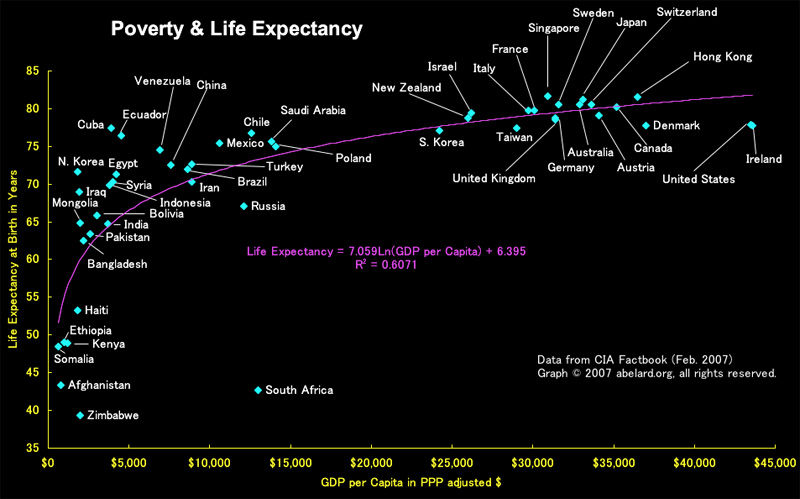 A graph showing the correlation between poverty and low life expectancy around the world. Image credit: the auroran sunset.