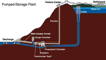 Pumped storage power station schematic. Image: tva.gov