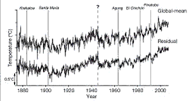 Temperature variations during the 20th century. Image: Nature