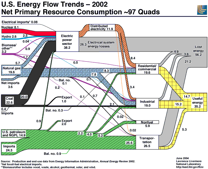 U.S. energy flow trends, showing  energy efficiency and energy losses (waste)