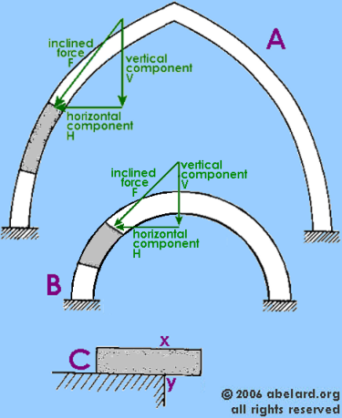 compression forces on Gothic and Roman arches.