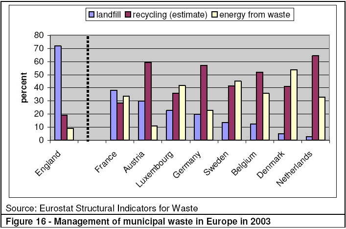 Management of municipal waste in Europe in 2003. Credit: defra.co.uk