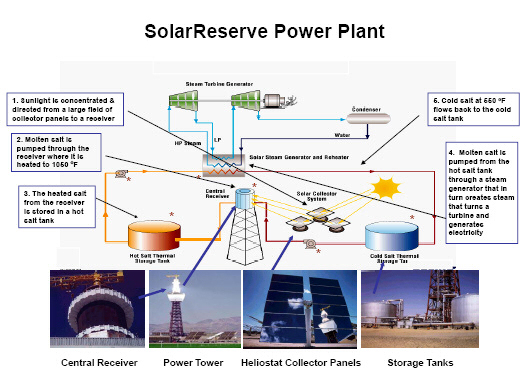 SolarReserve process diagram.