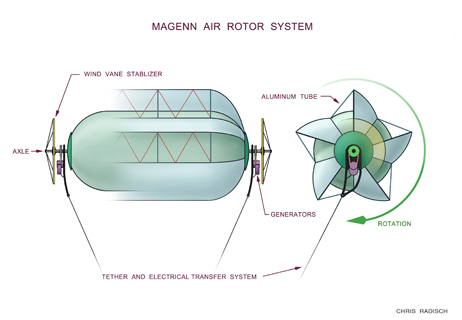 How the air rotor works. Image: Magenn.com