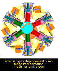 Artemis digital displacement pump.  Image:  artemisip.com