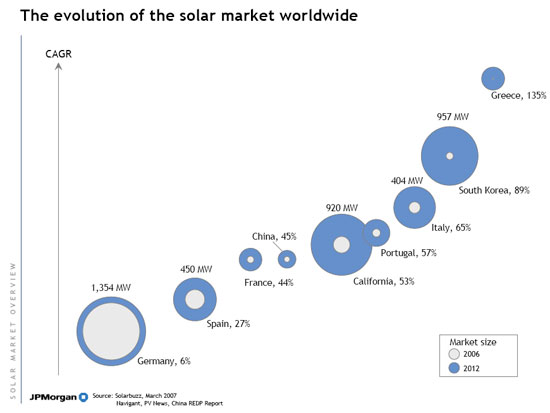 World solar energy comparison. Image: Solarbuzz, March 2007, Navigant, PV News, China REDP Report via JP Morgan