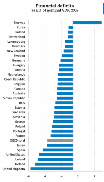 OECD financial deficits, 2009