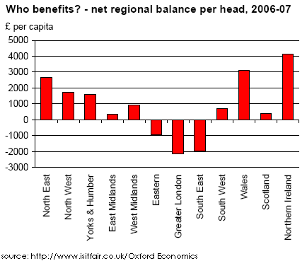 Net regional halance per capita in the UK. Source:http://www.isitfair.co.uk/Oxford Economics