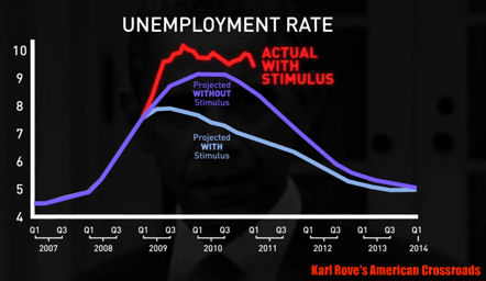 US unemployment rate, 2007-2014. Image: Karl Rove