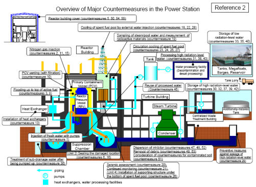 overview of major countermeasures at Fukushima power station. Image: Tepco