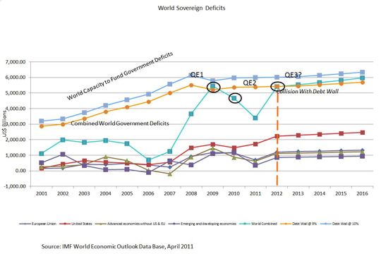 World sovereign deficits, or the world capacity to fund government deficits. Source: IMF