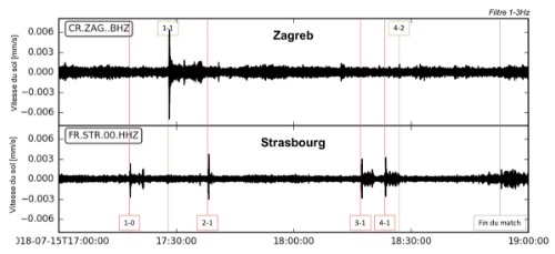 Seismic activity in Zagreb (and Strasbourg) on 15 July 2018