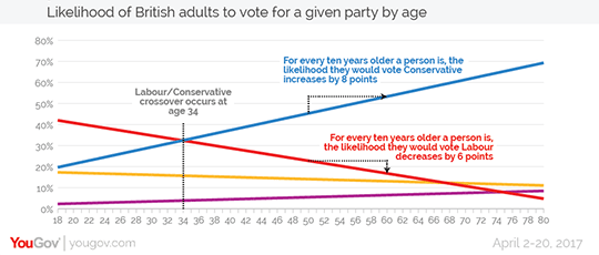 Voting behaviour by age [yougov.com, 2-20 April, 2017]