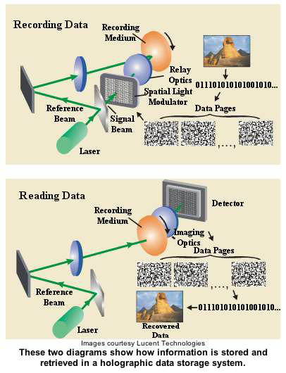 holographic recording and playback.  Image credit: lucient technologies.
