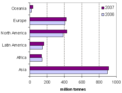 Cereal Production by Region in 2006 and 2007