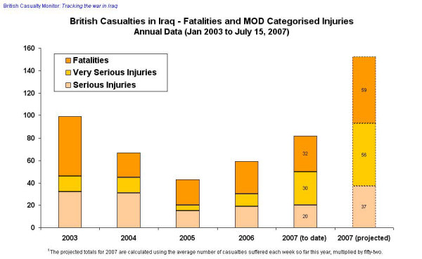 Graph of increasing UK death and injuries in Iraq. Credit: British Casualty Monitor