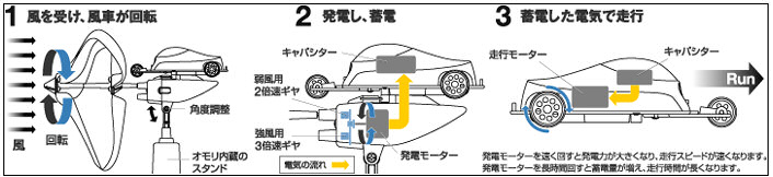 Explanation of wind car toy (in Japanese)